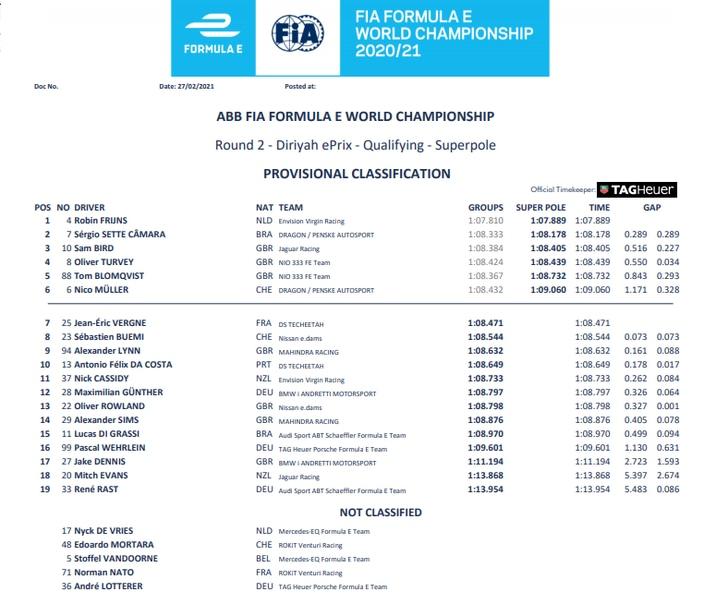 #DiriyahEPrix - Robin Frinjs logra su primera pole en la Fórmula E