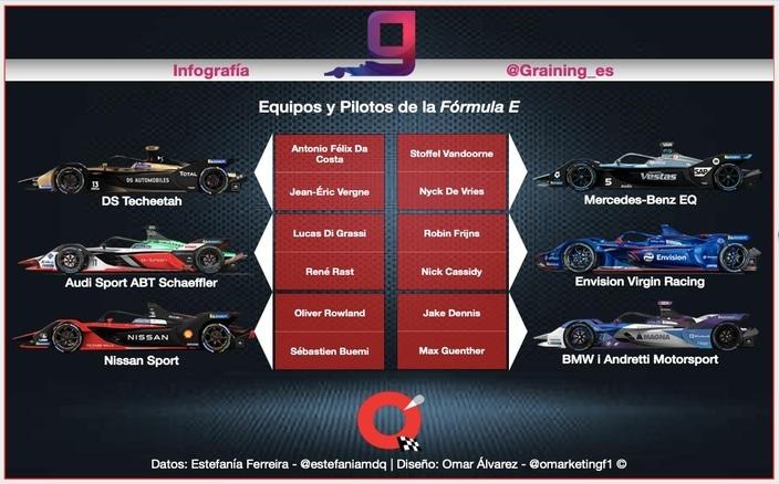 El ABC de la Fórmula E - alineaciones