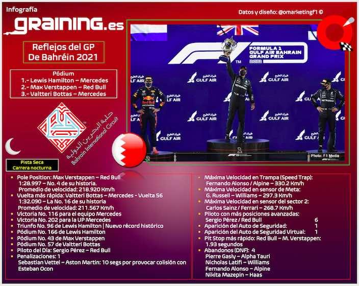 Reflejos del Gran Premio de Bahréin 2021
