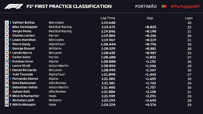 Valtteri Bottas lidera una competitiva FP1 en Portugal
