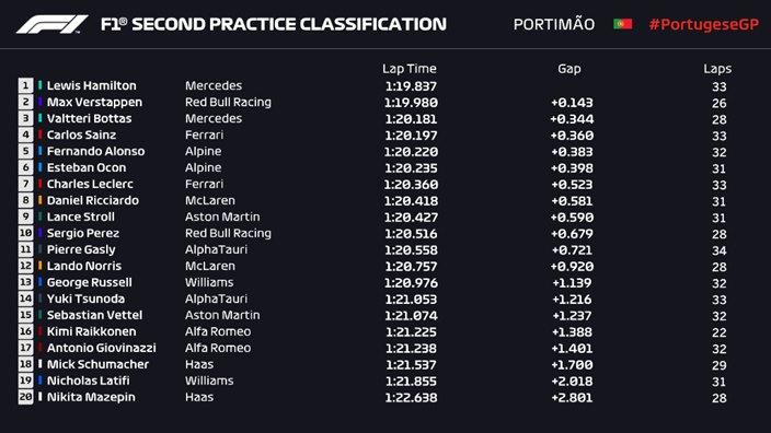 Hamilton lidera unos FP2 ligeramente representativos de cara a la clasificación