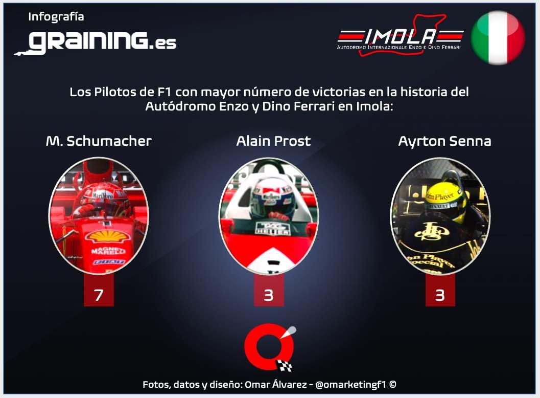 Previa al Gran Premio de Emilia Romagna 2021