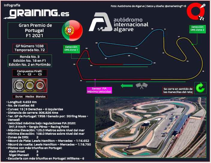 Previa al Gran Premio de Portugal 2021