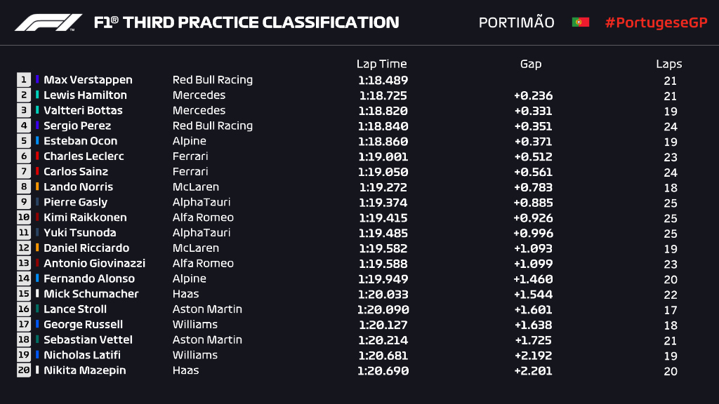 Verstappen ha concluido los entrenamientos en primera posición y se postula como posible poleman en la clasificación, seguido de Hamilton y Bottas.