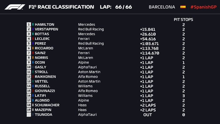 Hamilton vence en el GP de España ante la mala estrategia de Red Bull