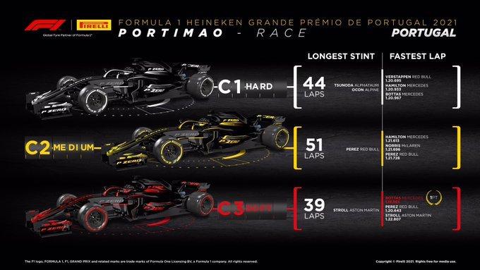 Reflejos del Gran Premio de Portugal 2021