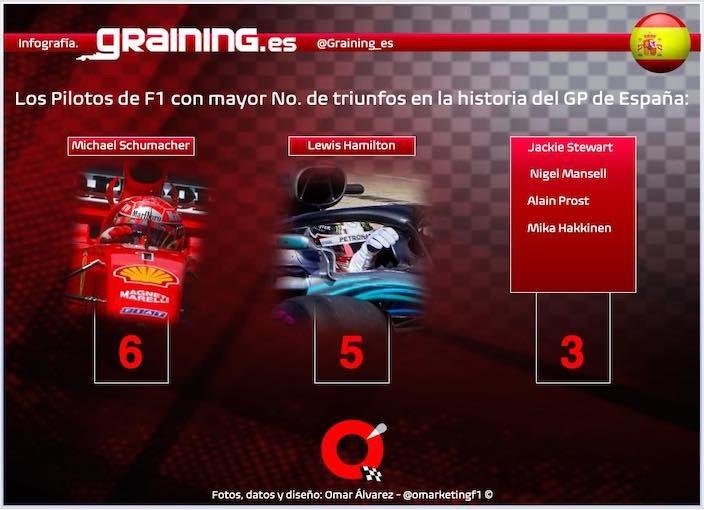 Previa al Gran Premio de España 2021