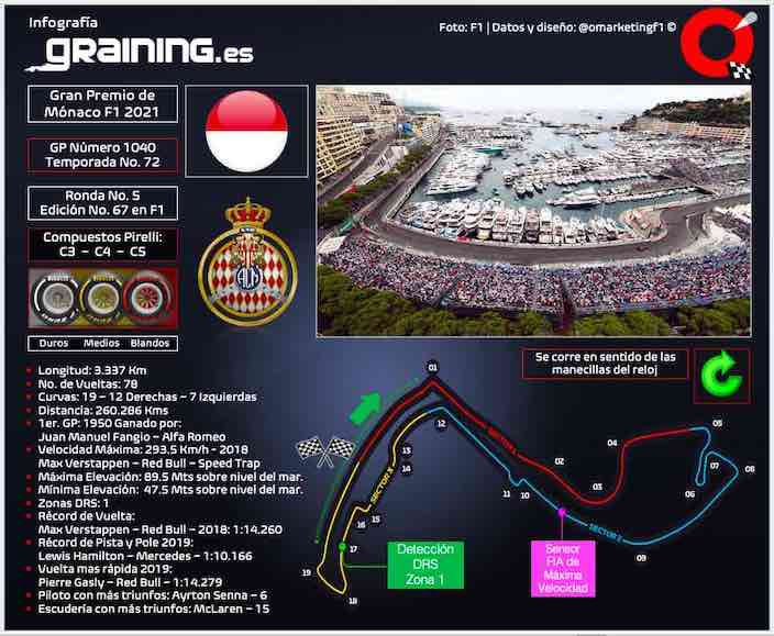 Previa al Gran Premio de Mónaco 2021