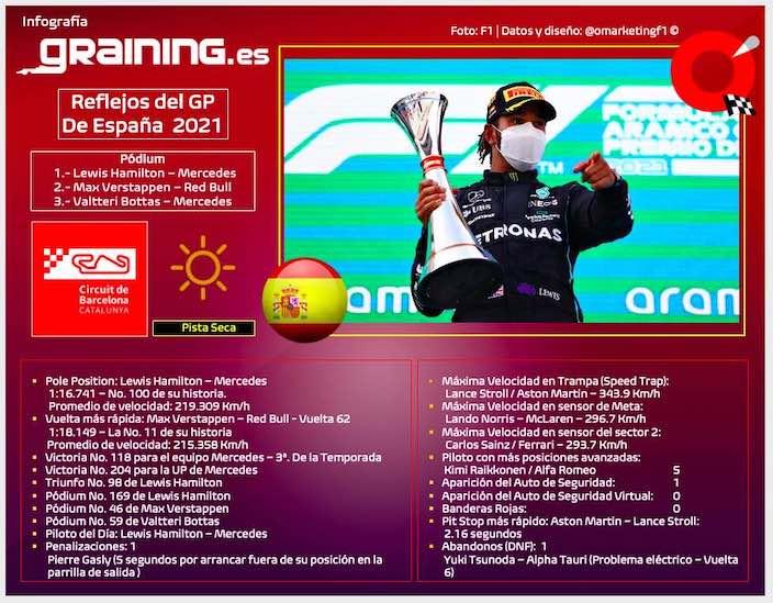 Reflejos del Gran Premio de España 2021