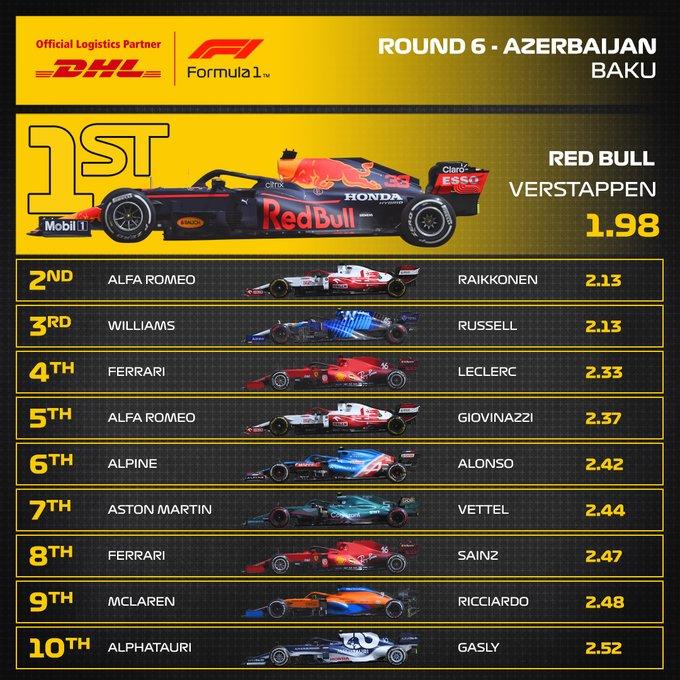 Reflejos del GP de Azerbaiyán 2021