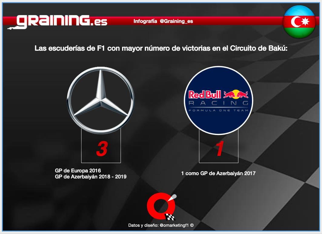 Previa al Gran Premio de Azerbaiyán 2021