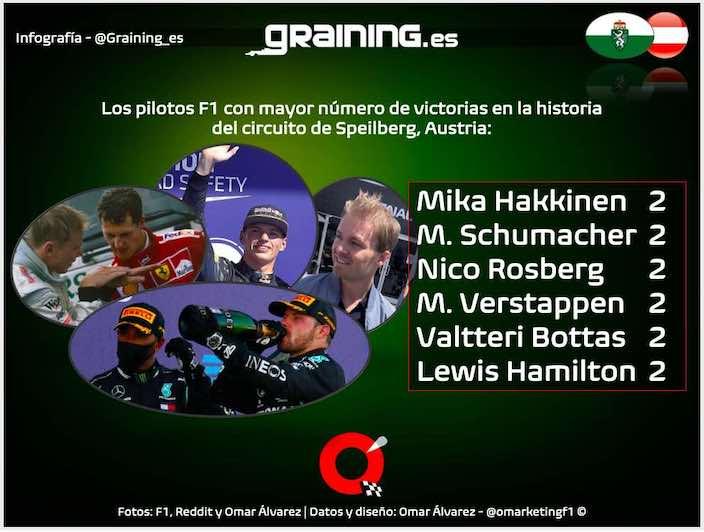 Previa al Gran Premio de Estiria 2021