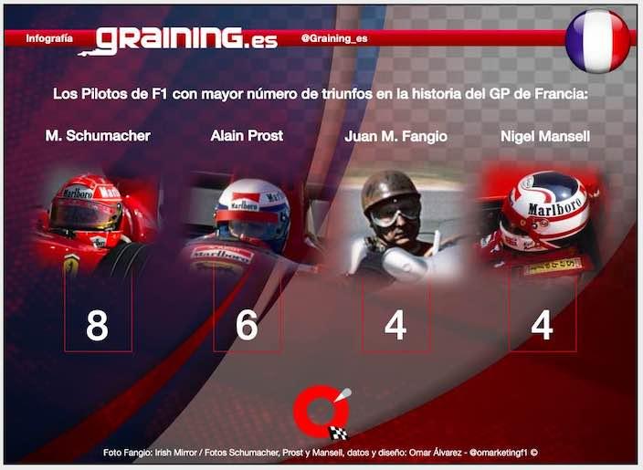 Previa al Gran Premio de Francia 2021