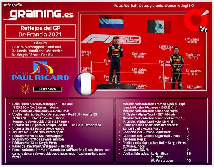 Reflejos del GP de Francia 2021