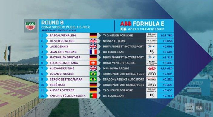 #PueblaEPrix – Pascal Werhlein (TAG Heuer Porsche) parte desde la pole position