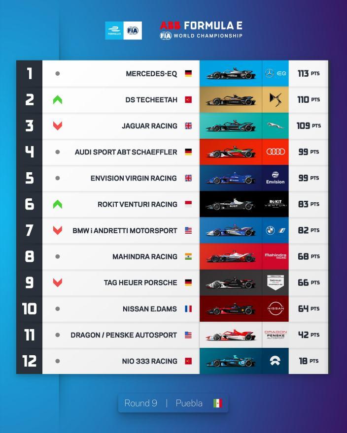 La Fórmula E llega a la mitad del Campeonato 2021