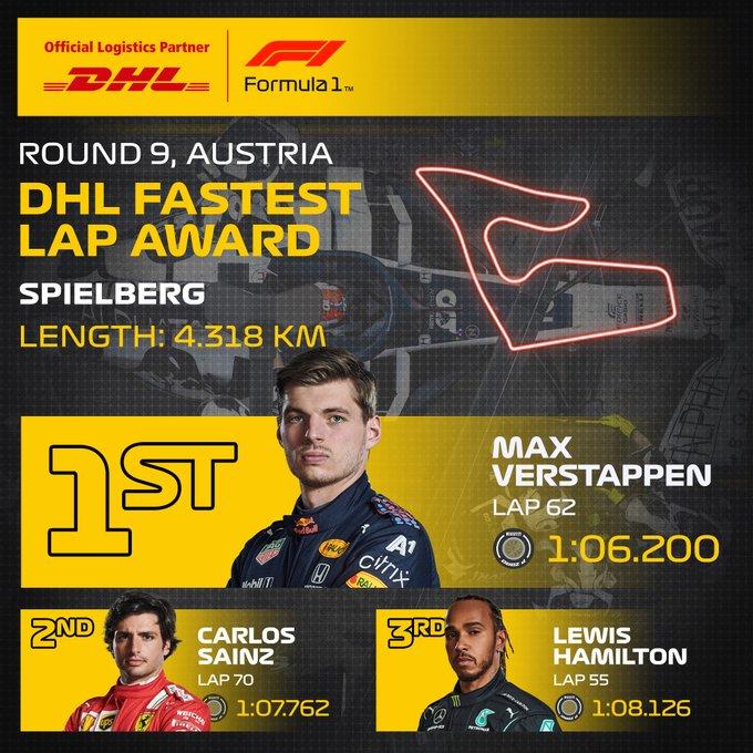 Reflejos del GP de Austria 2021