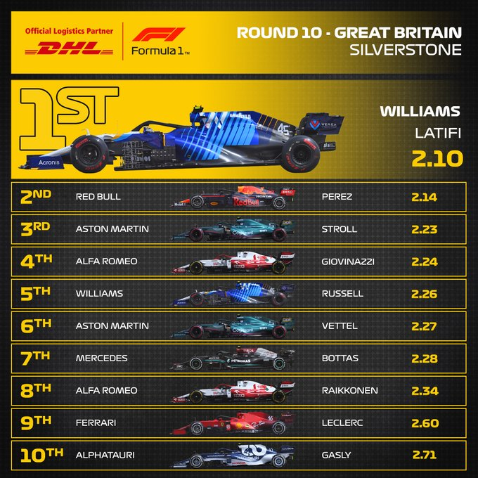 Reflejos del GP de Gran Bretaña 2021