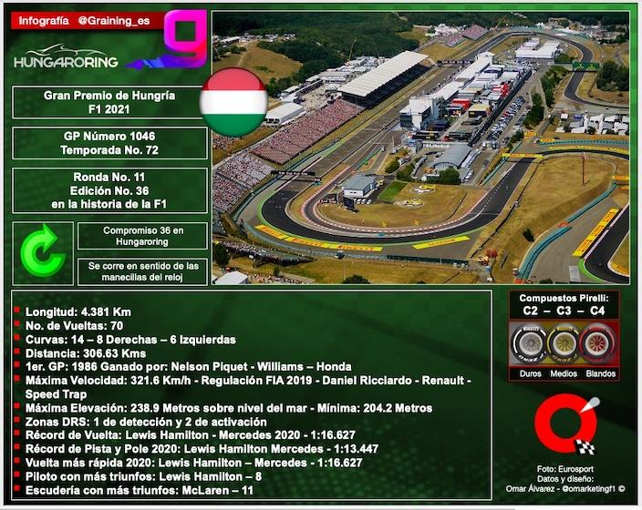 Previa al Gran Premio de Hungría 2021