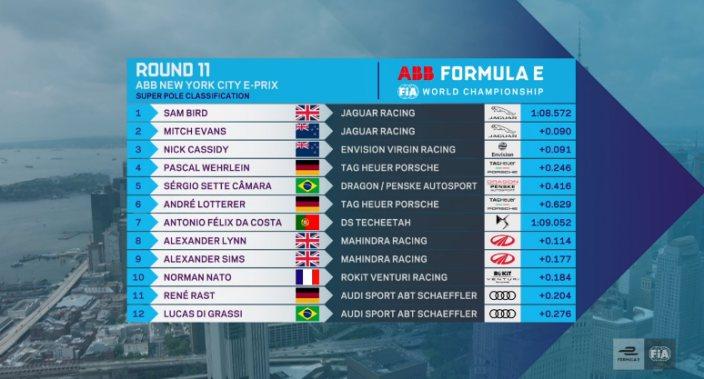 #NYCEPrix race 2- Jaguar asegura la primera línea