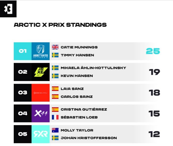 La dupla C. Munnings – T. Hansen se lleva el #ArcticXPrix
