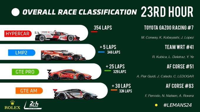 Victoria absoluta para el Toyota #7 en Le Mans; Ferrari domina en ambas clases de GTE