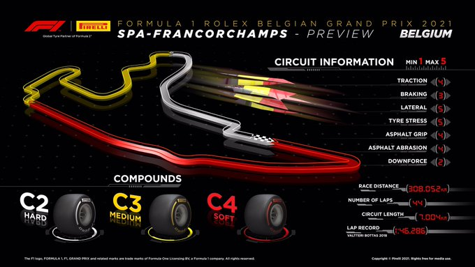 Previa al Gran Premio de Bélgica 2021