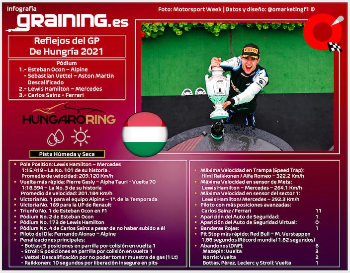 Reflejos del GP de Hungría 2021
