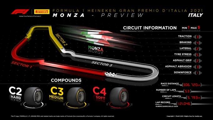 Previa al Gran Premio de Italia 2021