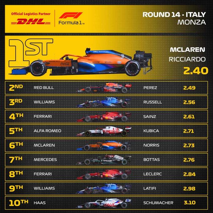 Reflejos del GP de Italia 2021