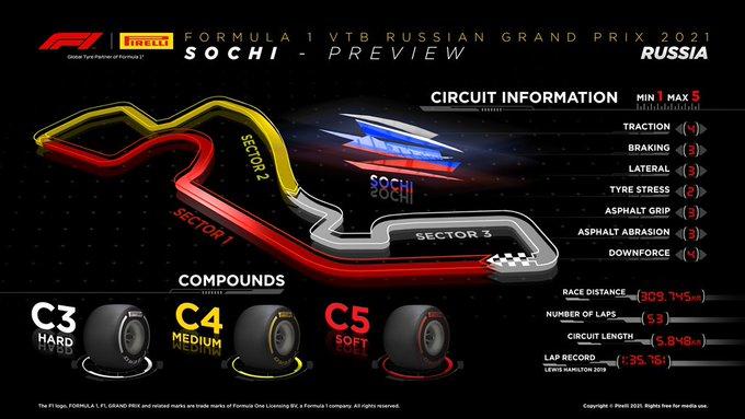 Previa al Gran Premio de Rusia 2021