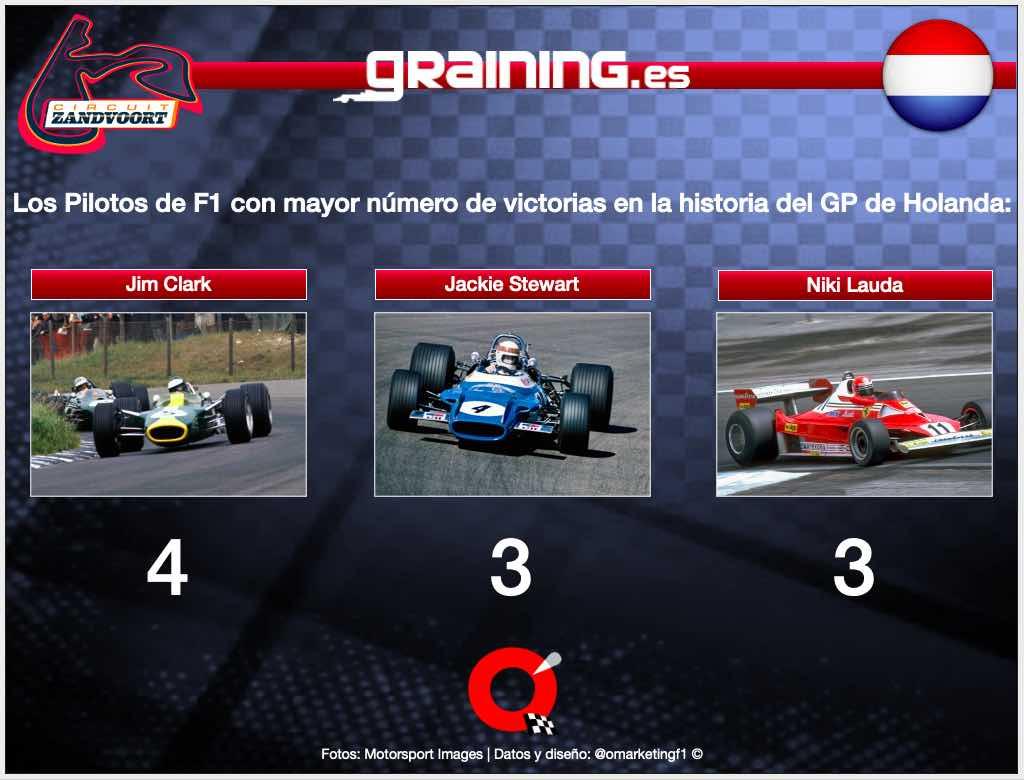 Previa al Gran Premio de los Países Bajos 2021