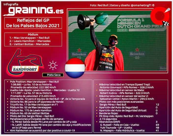 Reflejos del GP de Holanda 2021