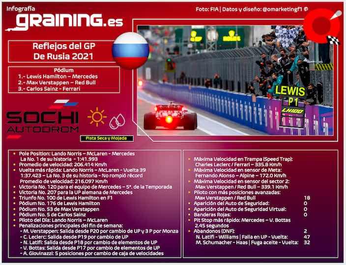Reflejos del GP de Rusia 2021