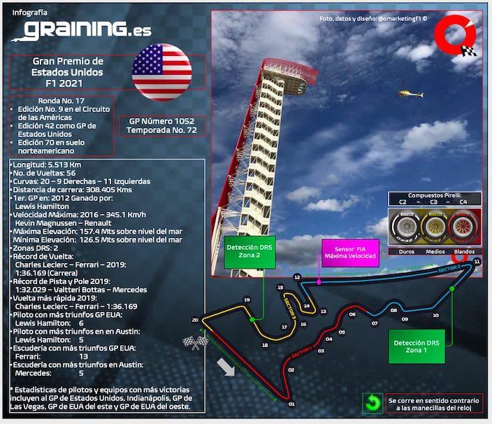 Previa al Gran Premio de Estados Unidos 2021