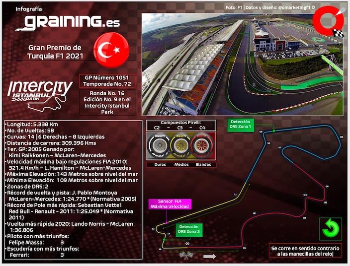 Previa al Gran Premio de Turquía 2021